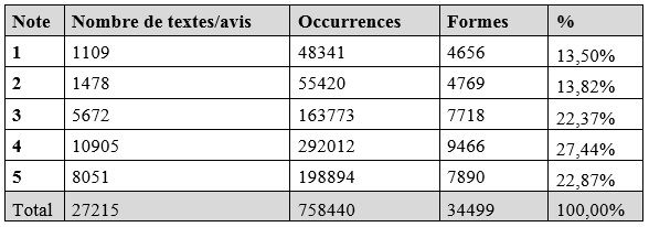 Tableau 1 Distances