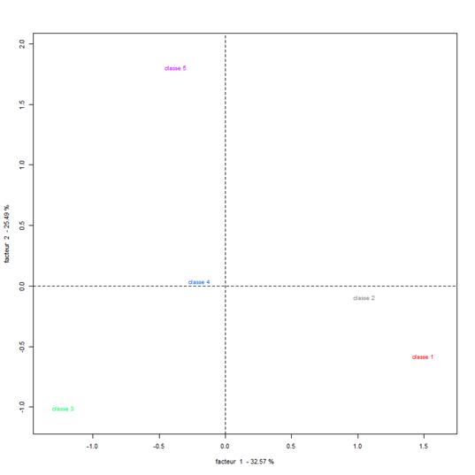 Figure 5. Analyse Factorielle de Correspondance, positionnement des classes