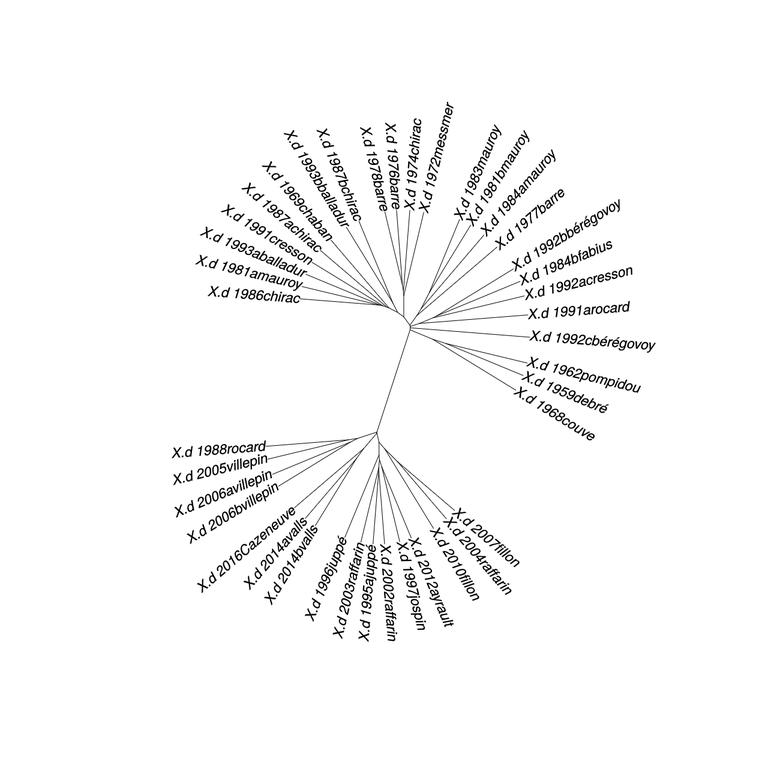 Distances de Labbé entre les 40 Déclarations